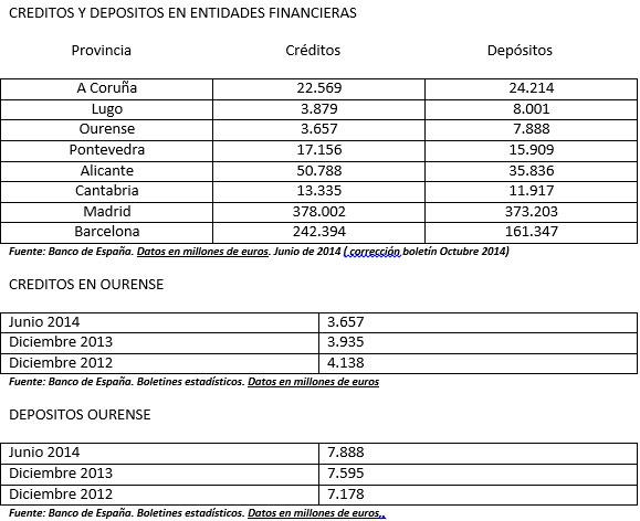 Crédito en Ourense
