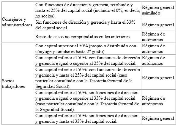 Sociedades-Tabla-2